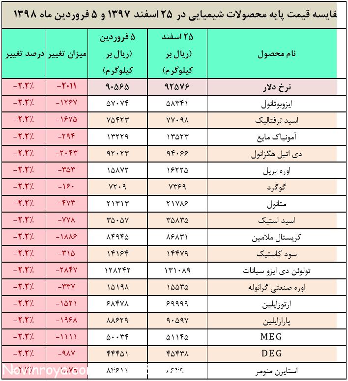 قیمت پایه محصولات شیمیایی در سال 98