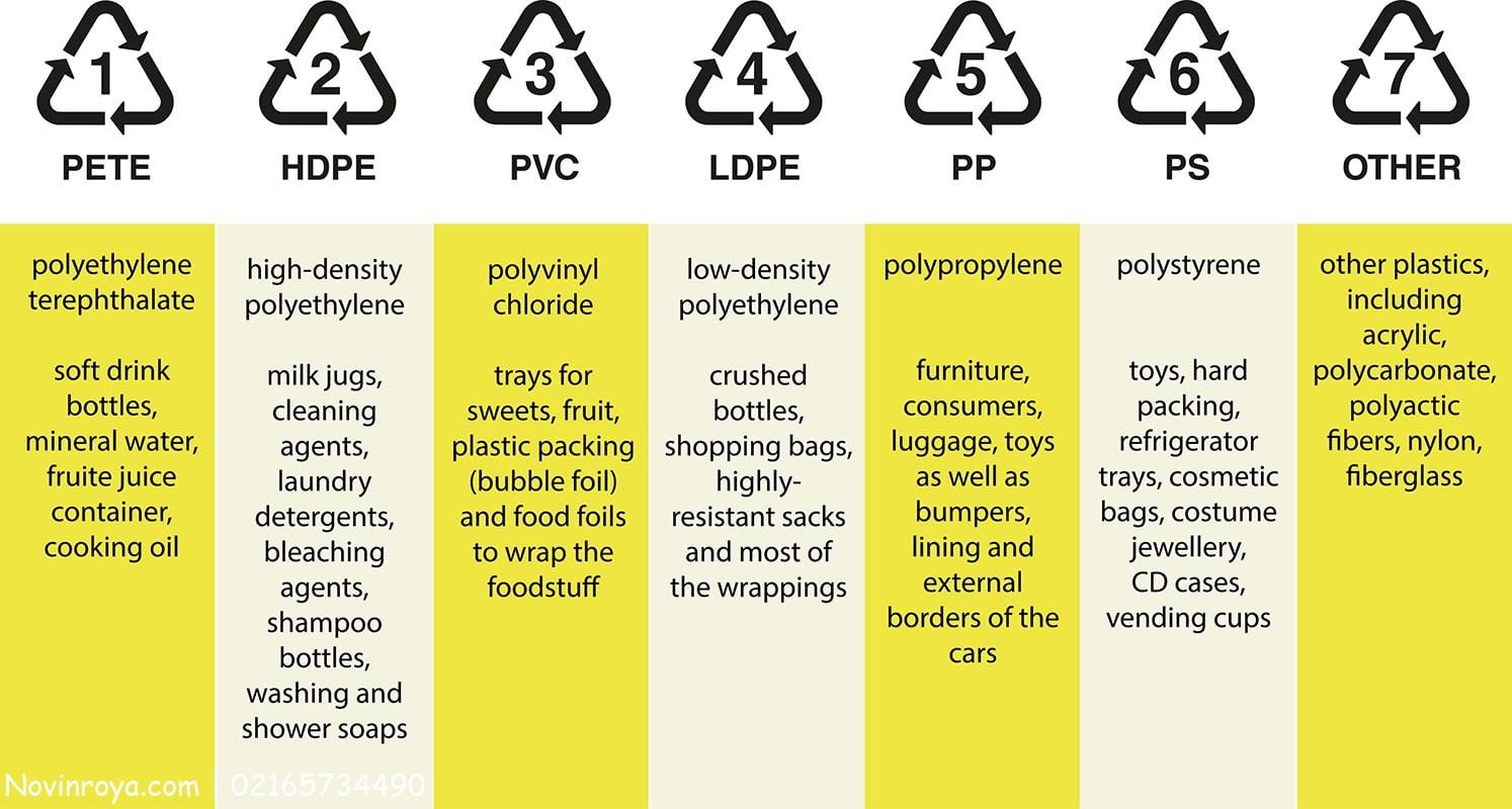 علائم و کدهای بازیافت مواد مختلف